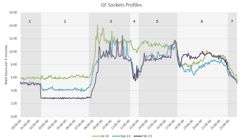 GF Socket daily profile